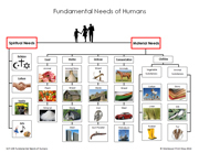 Fundamental Needs of Humans - Printable Montessori Learning Materials by Montessori Print Shop.
